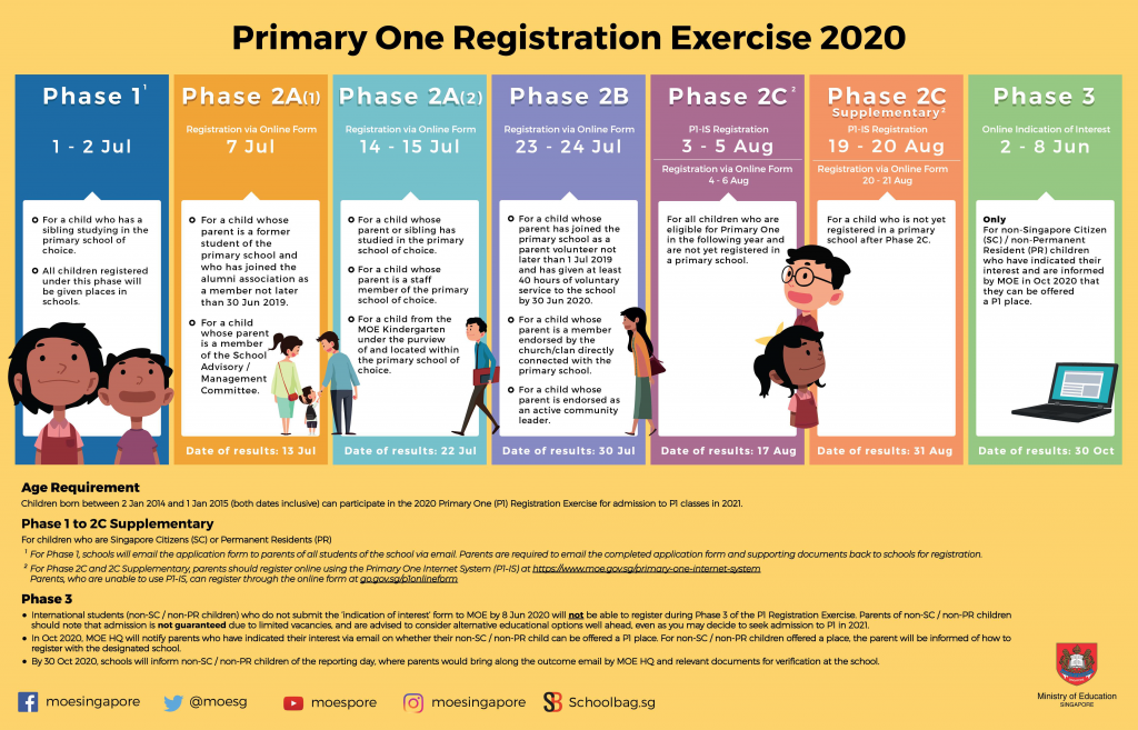 P1 Registration Exercise 2020
